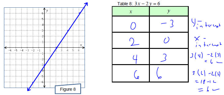 Tables From Equations With 2 Variables Table Design Ideas